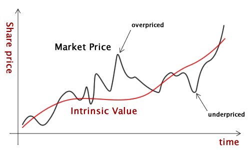 When should you place your money into the market? This simplified graph shows: when market prices are below intrinsic value of a stock.
