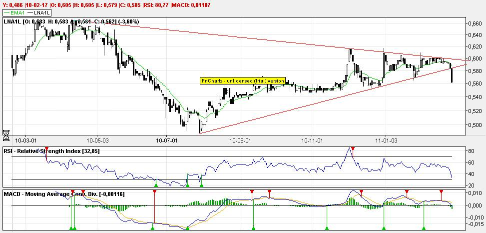 Linas Agro Group technical analysis from 2011. Saved money just before the crash started.