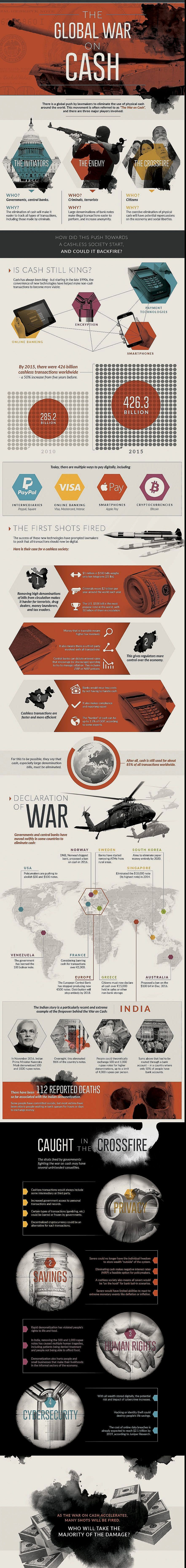 War on cash infograph from Visual Capitalist