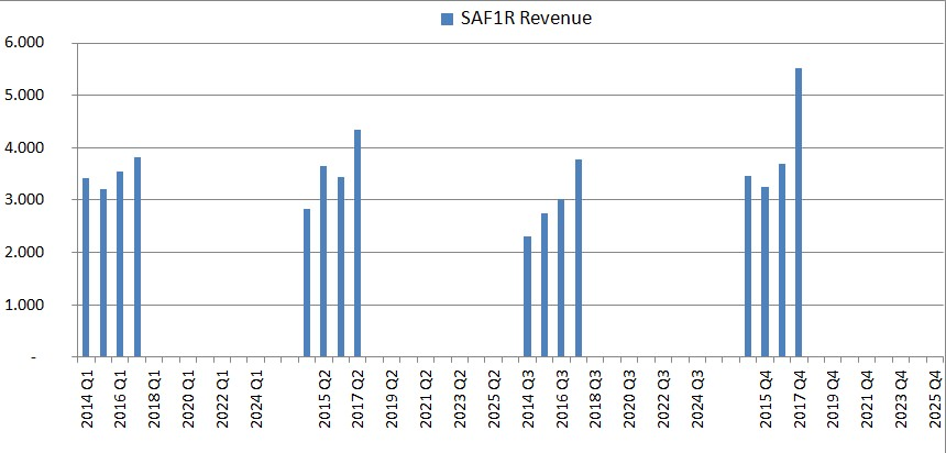 sales figures generalistlab.com