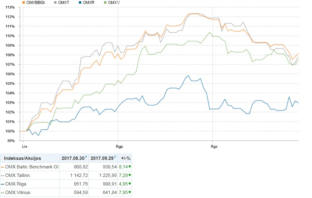 Baltic Stock Market Performance in 2017 Q3. Graph with year to date changes in indexes