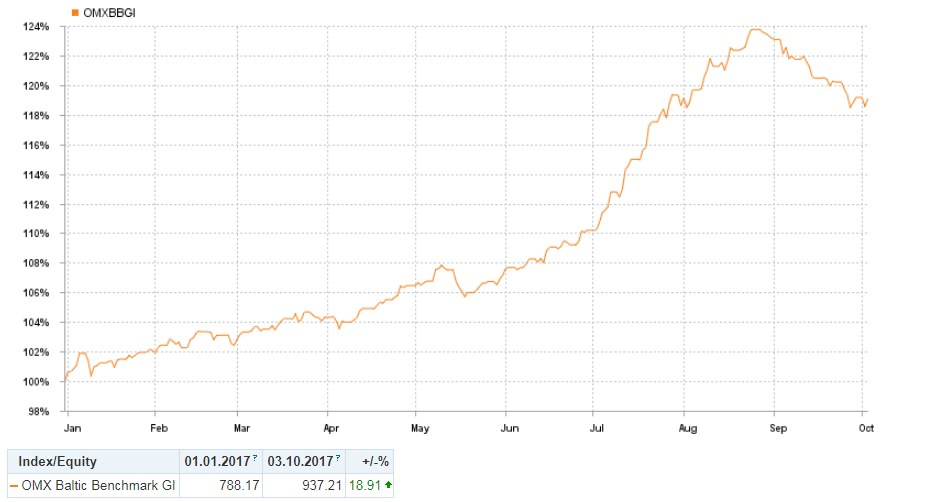 Baltic Stock Market Performance. Graph of OMXBBGI Year to date change which stands at 18,91 percent.