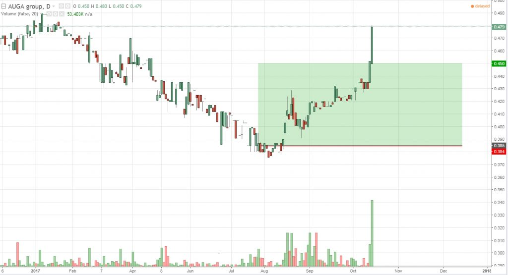 AUGA Group (Ticker: AUG1L) Price Chart and position in portfolio