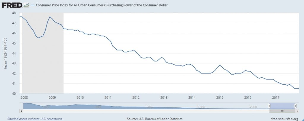 "Graph from FRED showing decreasing dollar purchasing power. Image used  in article ""Fundamental case for cryptocurrencies"""