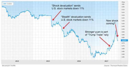 yuan devaluation 2017