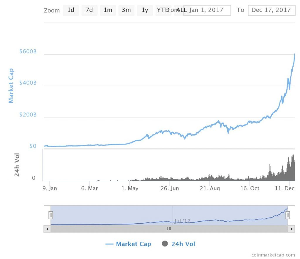 Total cryptocurrency market capitalization graph in a parabolic fashion