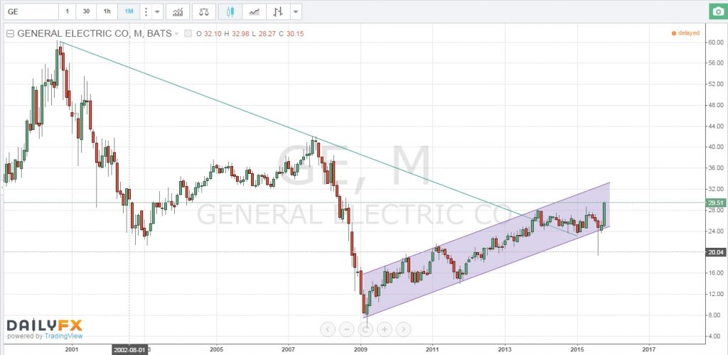Long term trendlines added to General Electric price chart