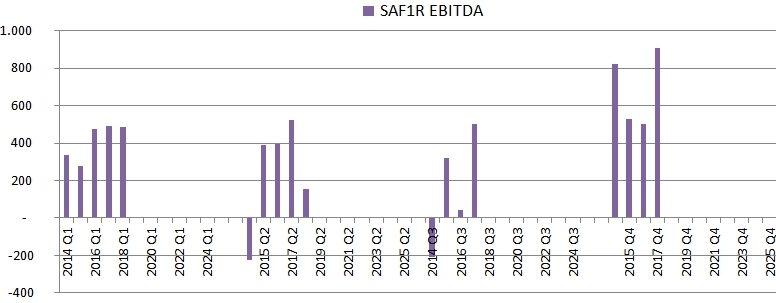 Quarterly SAF Tehnika EBITDA chart