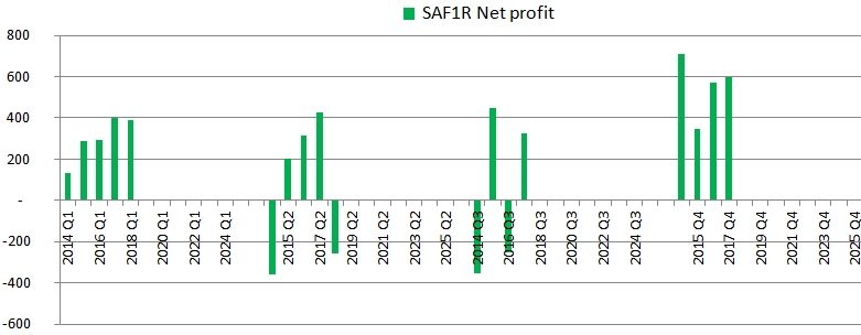 Quarterly SAF Tehnika net profits chart