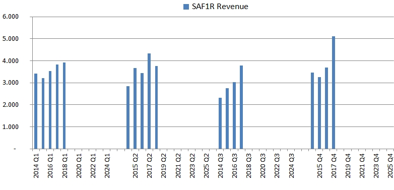 Quarterly SAF Tehnika revenues chart