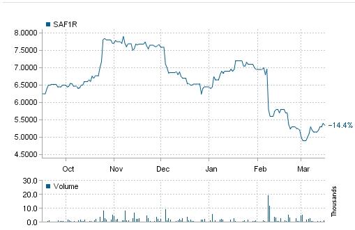 SAF Tehnika price chart