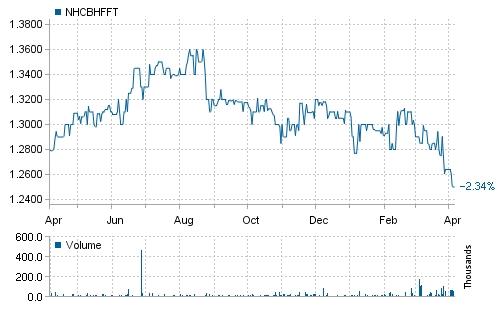 Baltic Horizon Fund price chart