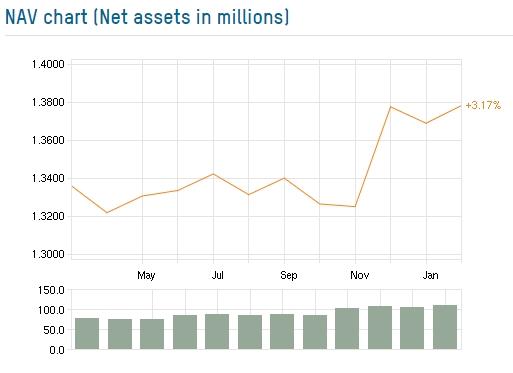 Net Asset Value chart of Baltic Horizon Fund