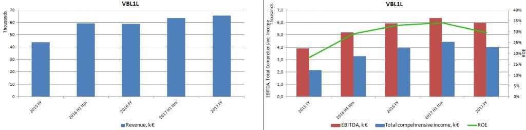 Main fundamental indicators for Vilniaus Baldai plotted in the charts