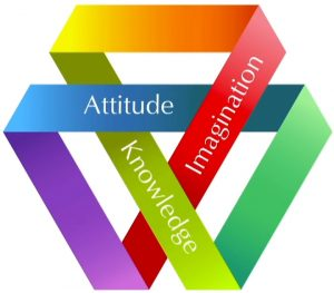 Inside of innovation engine: attitude, knowledge and imagination