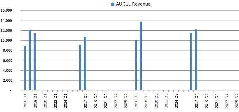 AUGA Group Revenues for 2018 Q1