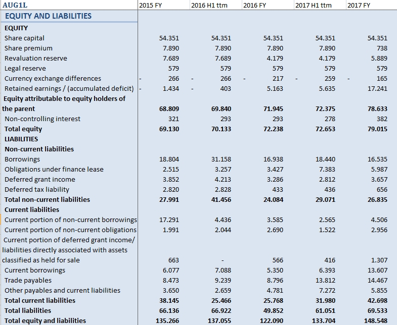 Auga Group (AUG1L) Equity and Liabilitles side of Balance Sheet for 2015 - 2017
