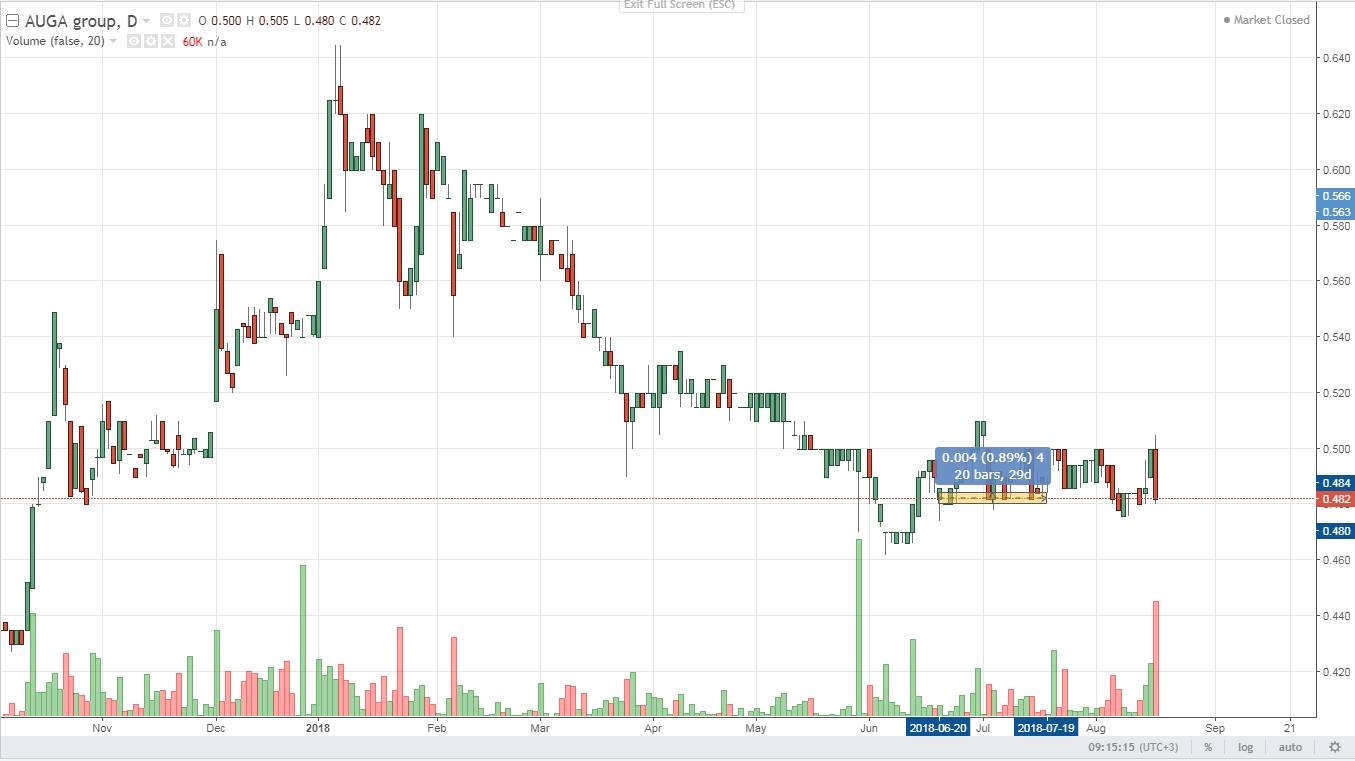 Auga positions ranga on price chart 2018 Q3