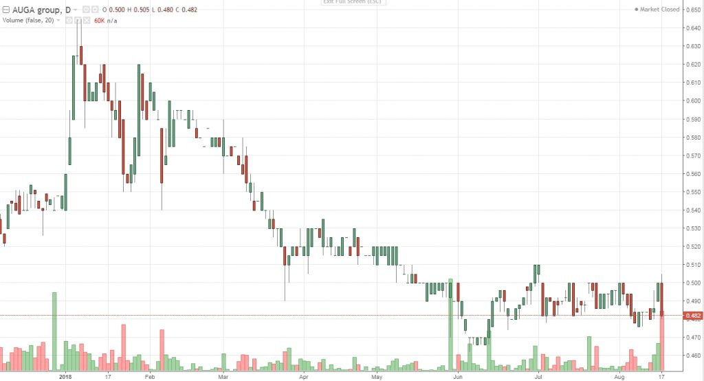 Auga share price graph