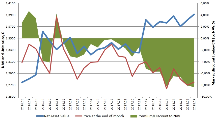 Baltic Horizon Fund Price development in relationship to Net asset value and discount (chart)