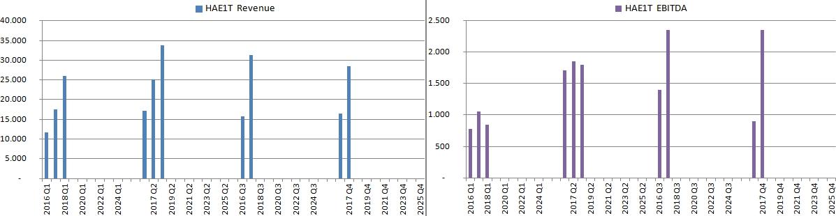 Bar charts of quarterly Harju Elekter revenues and EBITDA