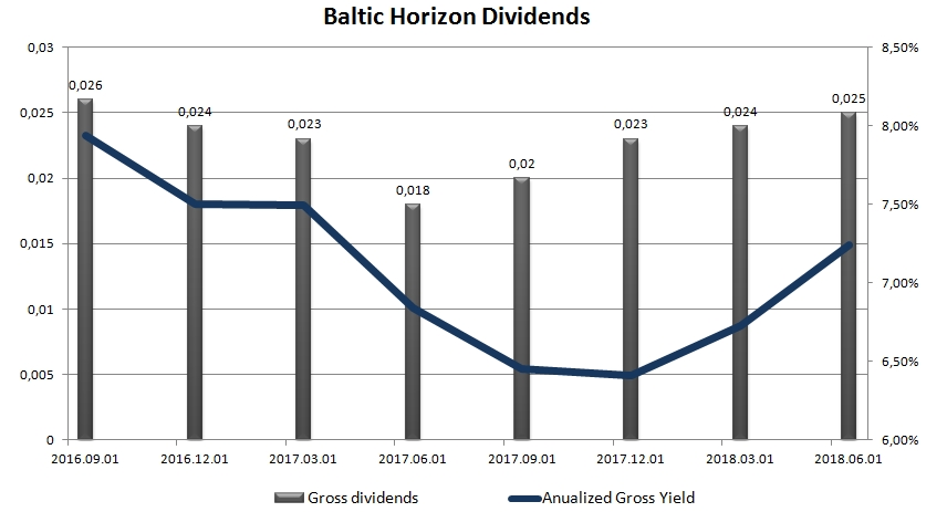 Chart of Baltic Horizon dividends from IPO to 2018 Q2
