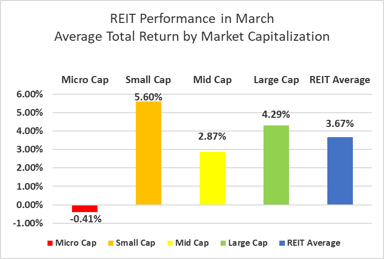 Developed markets 2018 Q1 average returns
