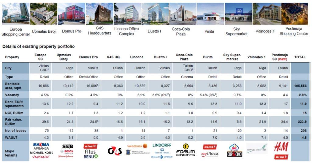 Properties of Baltic Horizon Fund 2018 Q1