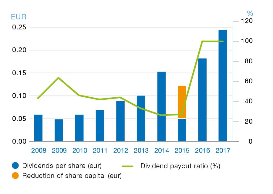 dividends of Harju Elekter - bar chart