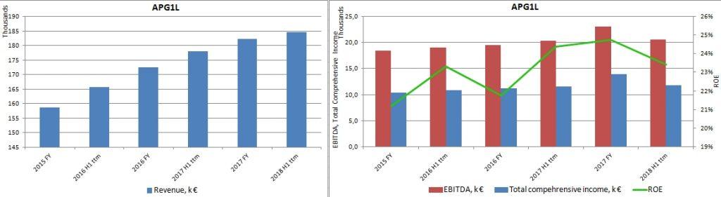 2015 - 2018 H1 ttm Apranga Group Income Statement Revenue, ROE, Net Profit, EBITDA