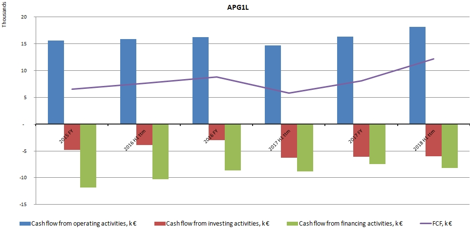 APG1L Apranga Group Cash flows
