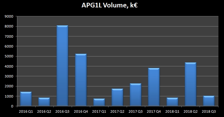 Apranga Group (APG1L) Column chart for Trading Volume in 2016-2018Q3
