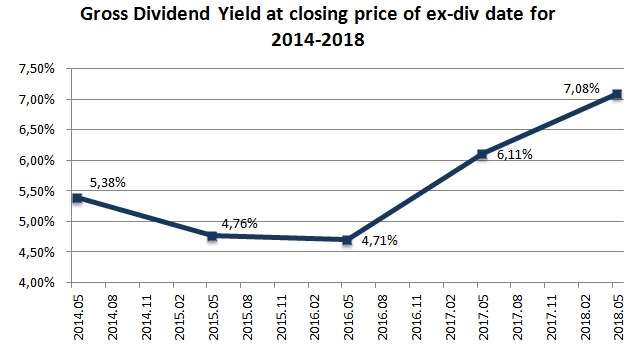 APG1L dividend yields line chart