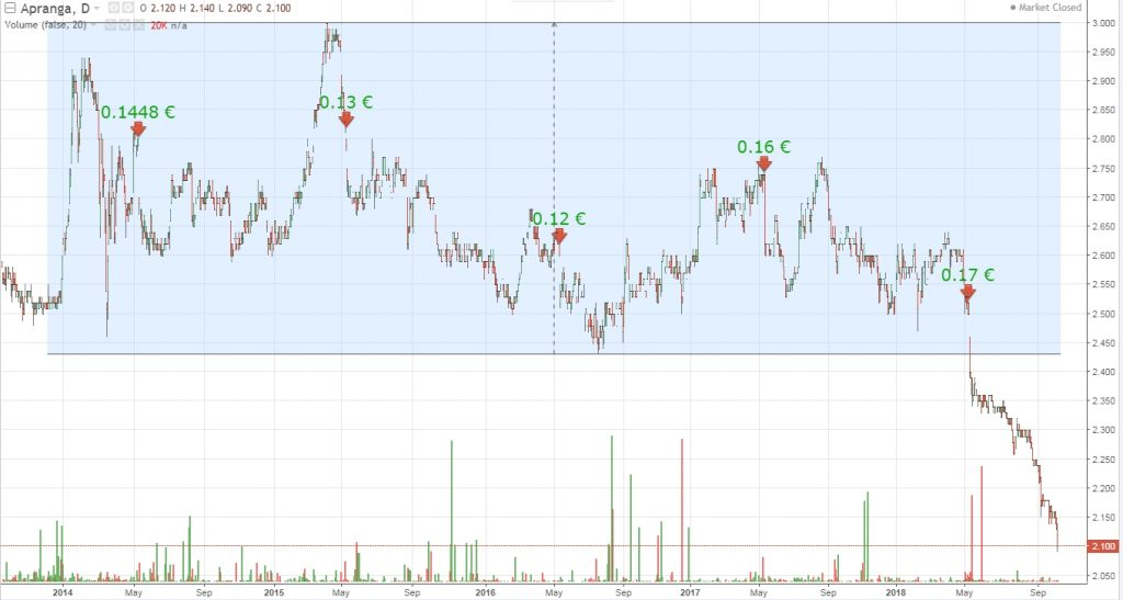 Historic price chart of Apgrana Group Stock with price range marked and dividends for the last 5 years