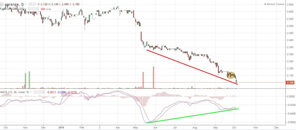 Apranga Group entry level and little technical analysis