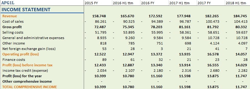 Apranga Group income statement for 2015 - 2018 H1