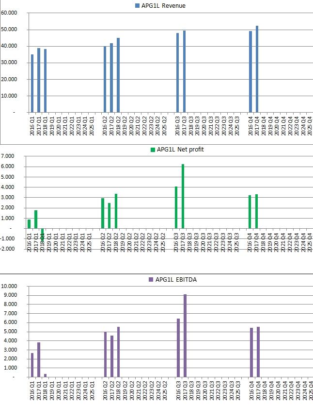 Apranga Group quarterly revenue, net profit and EBITDA in three bar charts