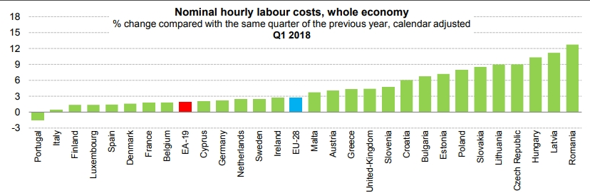 Salary growth graph from eurostat for 2018 H1 which shows Baltic states among the fastest to grow average salaries