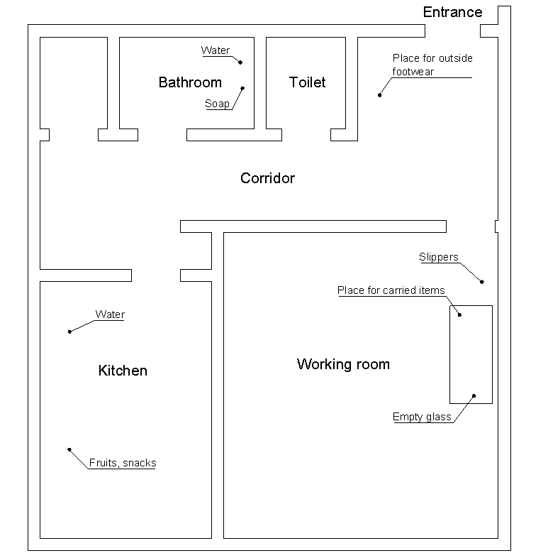 aproximate plan of my flat with marked rooms: working room, kitchen, corridor, toilet and bathroom. Also positions of: slippers. place for carried items, emtpy glass, soap, water, fruits and snacks