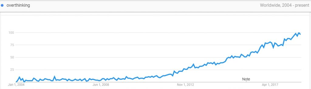 """graph of google search volume for word """"overthinking"""" showing obvious increase in interest"""