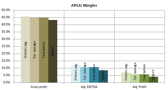 Apranga Group EBITDA Gross Net profit margins hostoric and 2018 FY analysis