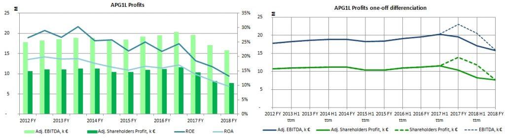 Chart Apranga Group APG1L historic profit EBITDA GeneralistLab financial analysis