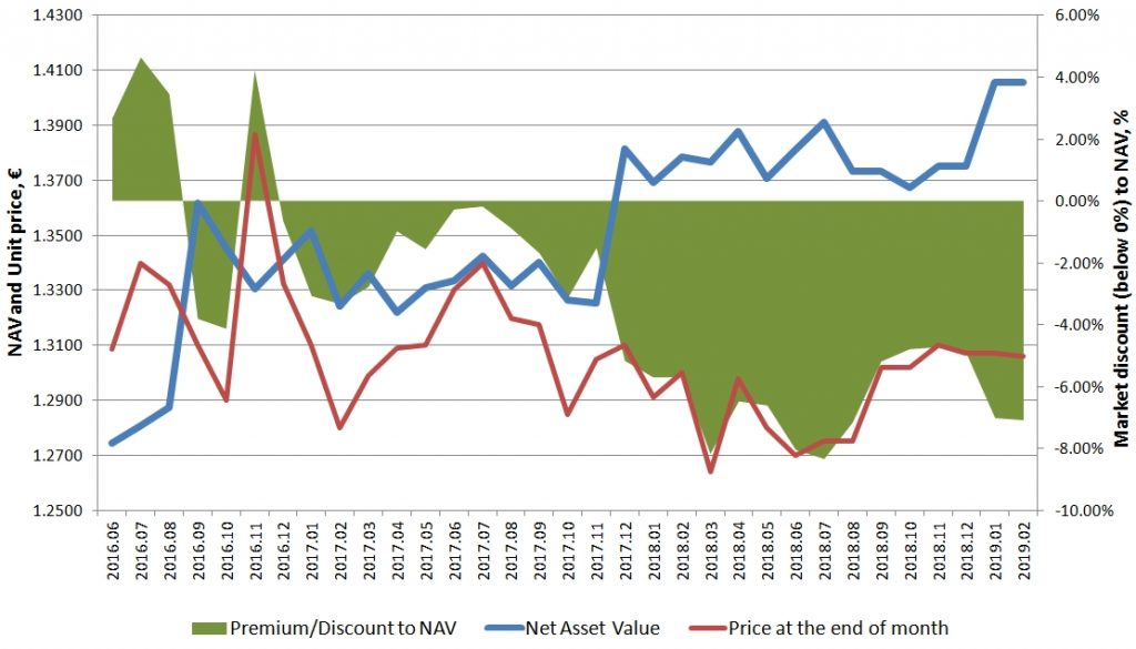 Baltic Horizon Fund Net Asset Value and Market discount dynamics