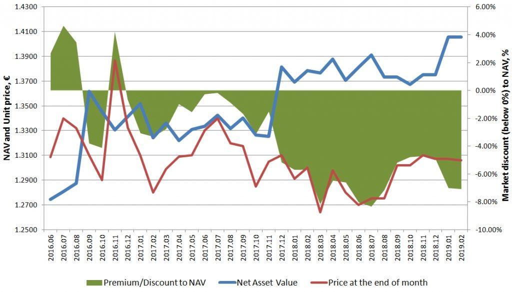 Baltic Horizon Fund Net Asset Value and Market discount dynamics