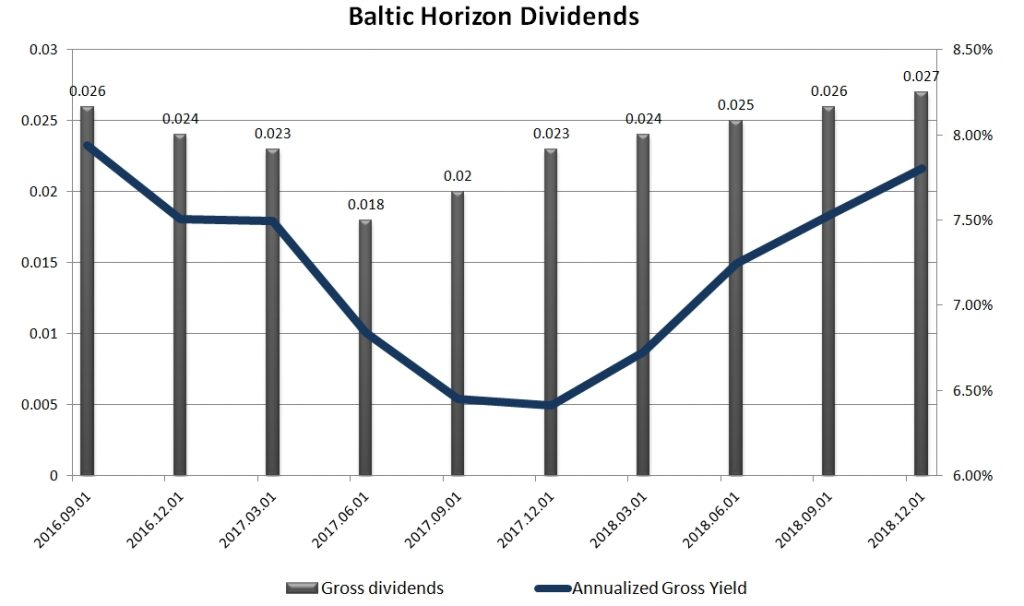 Column chart of nominal values of Baltic Horizon Fund dividends, with annualized gross dividend yield curve currently at 8%