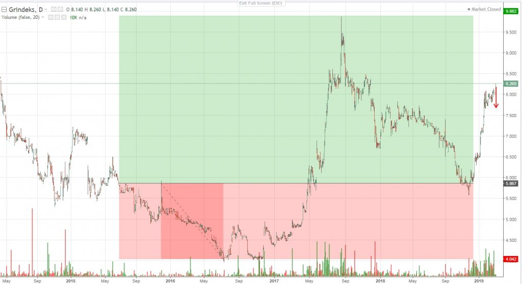 Chart of price development in Grindeks and my positio