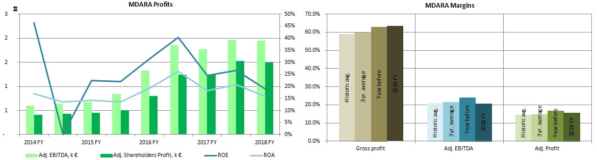Two charts depicting a solid growth in profits and high margins