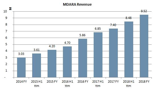 Column Chart of Madara Cosmetics revenue growth 2014: 3.03M euros, while 2018: 9.52 M euros.