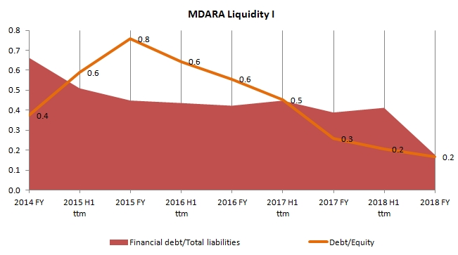 Chart of Madara Cosmetics debt to equity ratio. Decline from 2014 to 2018, and now ratio stands at 0.2.