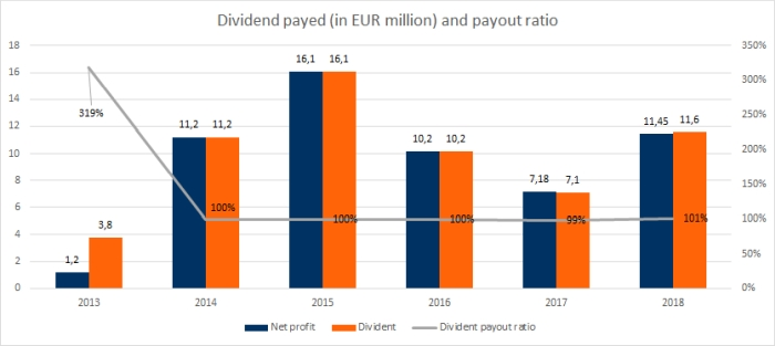 Chart shows historic Inter RAO Lietuva dividend and payouts. As for 2018 financial year, 101% of profits are distributed and 11.6 Million Euros distributed